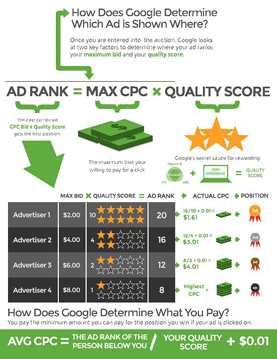 EXPLAINED quality-score for Ads