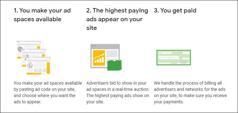 AdSense works in 3 steps
