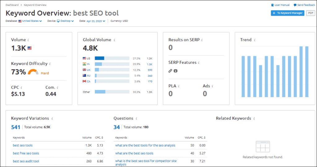 keyword research overview - %title%- The Blue Oceans Group