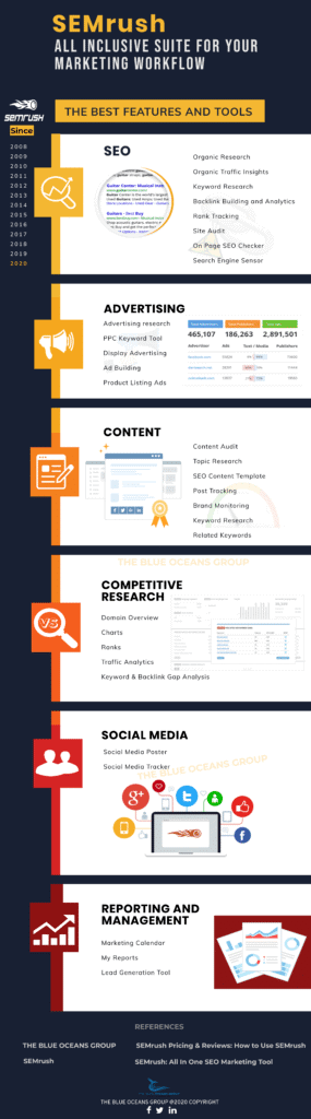 semrush All marketing tools