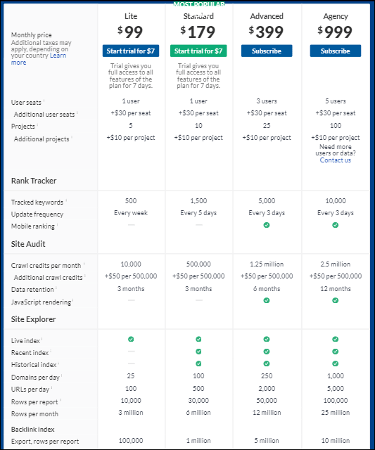 ahrefs pricing1 min 1 - %title%- The Blue Oceans Group