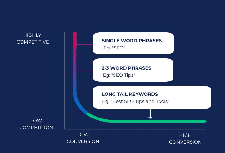 Long Tail Keyword as a Google ranking factor