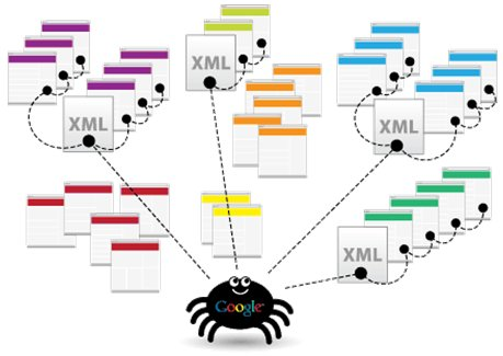 HTML and XML Sitemaps: improve the visibility and indexing of your web pages