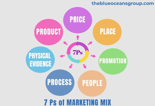 7 Ps of Marketing Mix by - The Blue Oceans Group