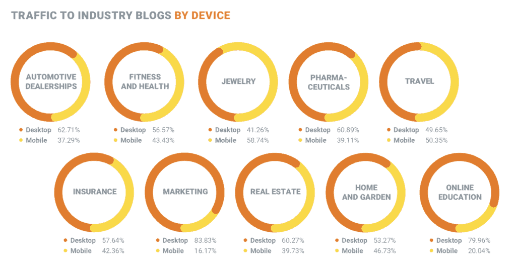 Content Marketing Distribution by Device
