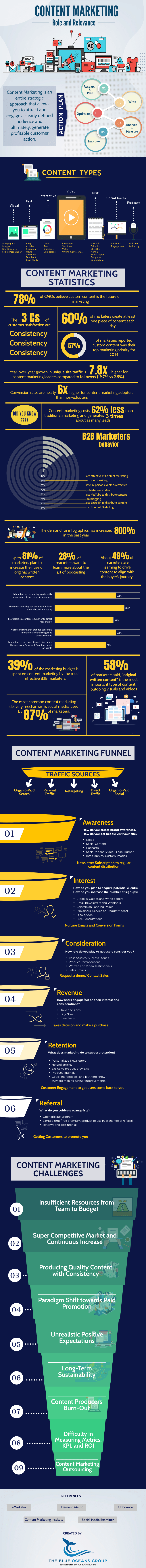 Content Marketing Action Plan Statistics and Challenges - %title%- The Blue Oceans Group
