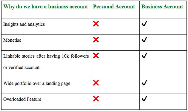 Benefits of Personal account and business account