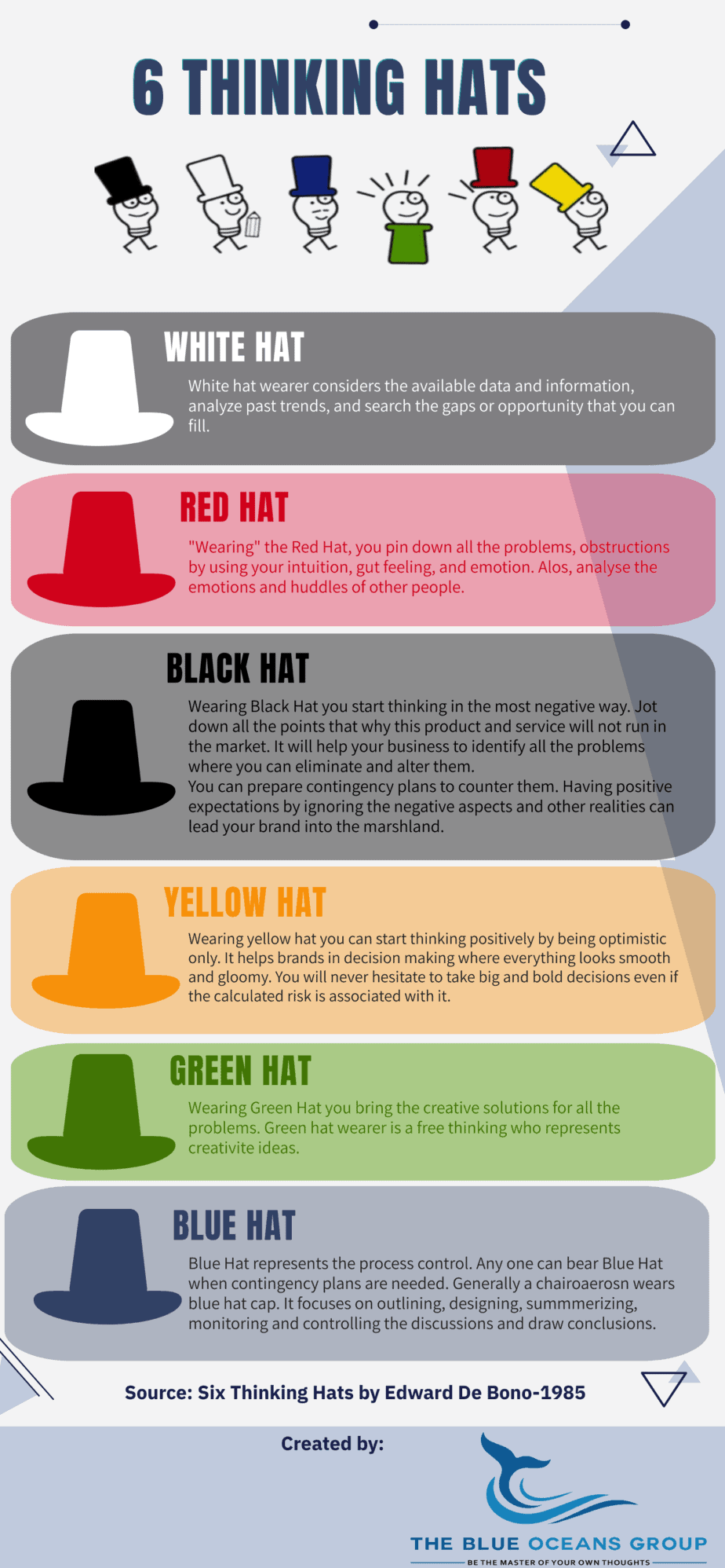 Six Thinking Hats by The Blue Oceans Group