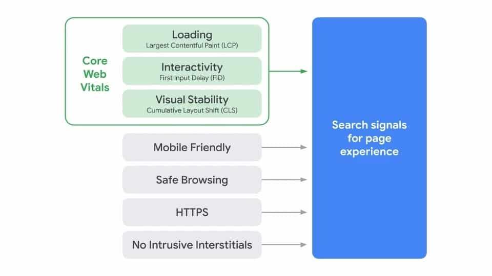 Core Web Vitals Google ranking Factor