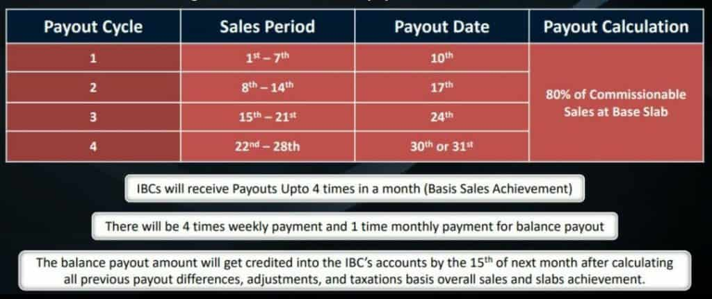 How to earn money from IBC Bada Business by Dr. Vivek Bindra