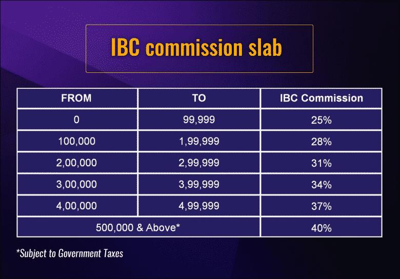 Commission Slab- IBC Bada Business by Dr. Vivek Bindra