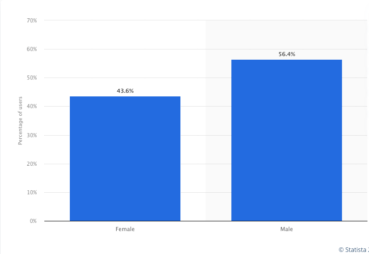 Facebook Users Diversity by Gender and Age