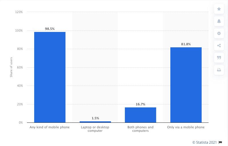 Facebook Mobile Users: Number 1 Social Media Platform