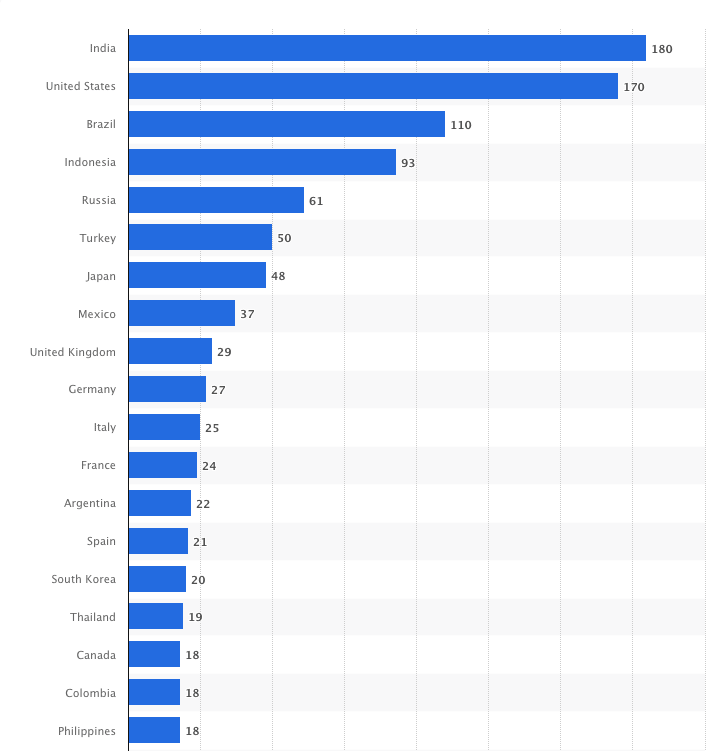 Instagram Traffic by Country: Another very popular social media site