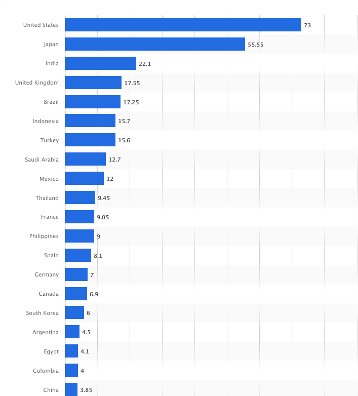 Twitter Traffic by Country