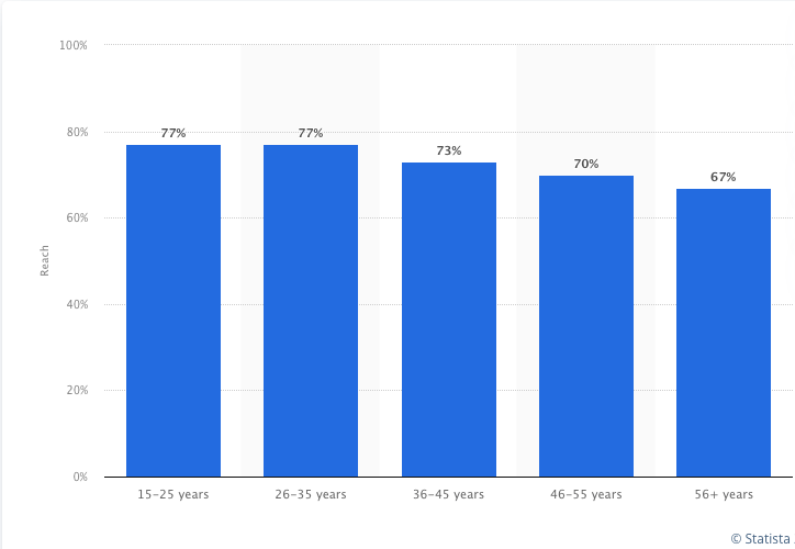 YouTube Diversity by Age Group - %title%- The Blue Oceans Group